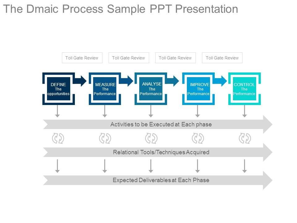 The Dmaic Process Sample Ppt Presentation | PowerPoint Presentation