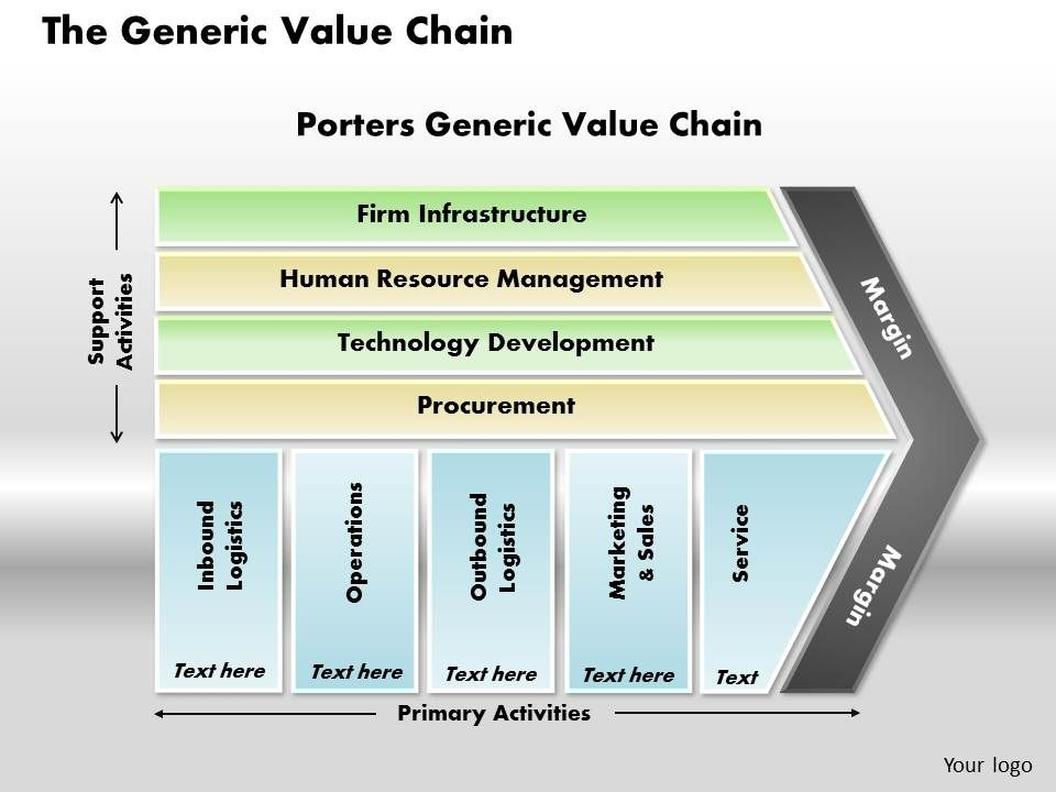 the generic value chain powerpoint presentation slide template, Modern powerpoint