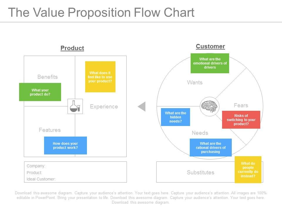 The Value Proposition Flow Chart Ppt Slides | Powerpoint Slide