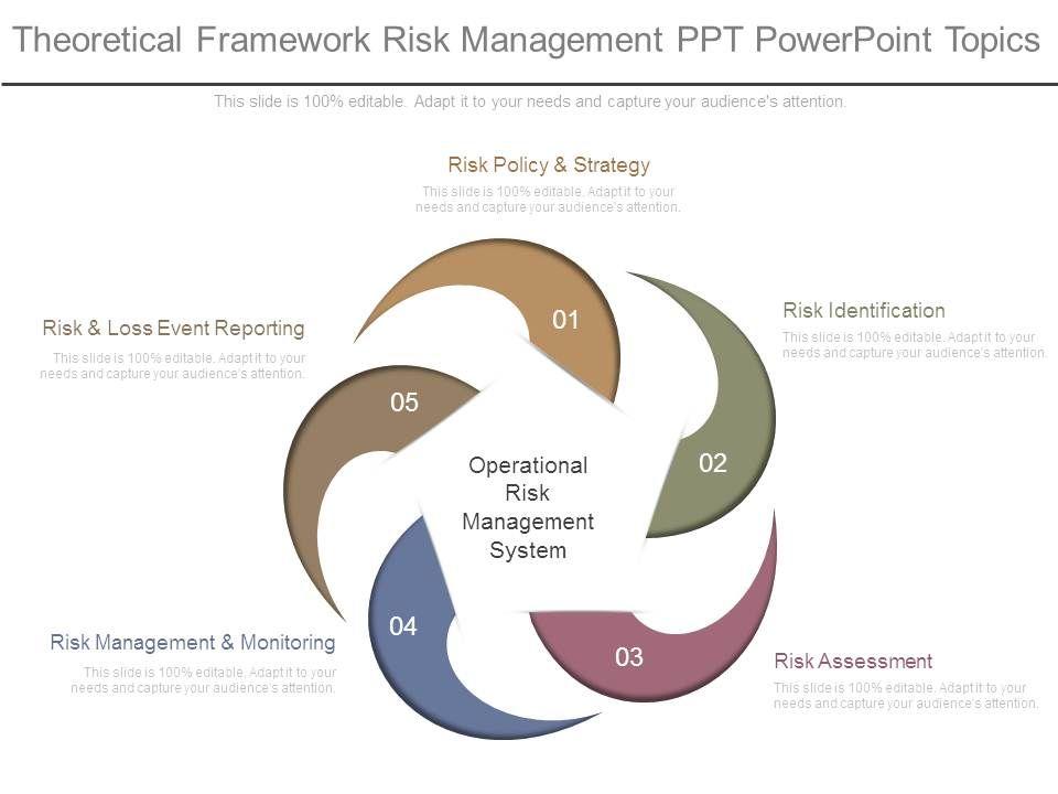 Theoretical Framework Risk Management Ppt Powerpoint Topics