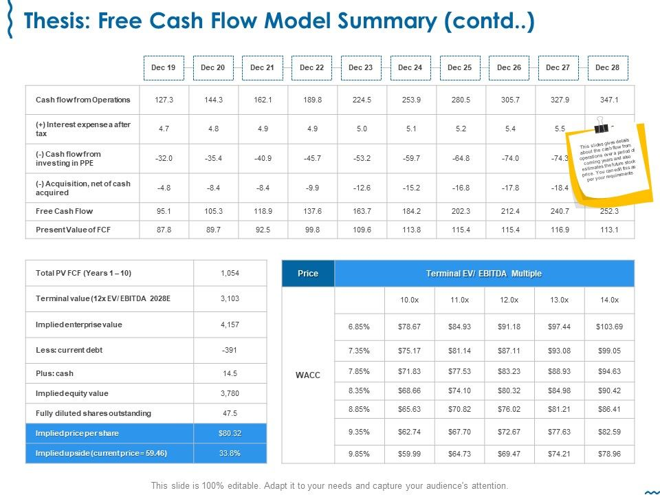 Thesis Free Cash Flow Model Summary Contd Price Ppt Graphic