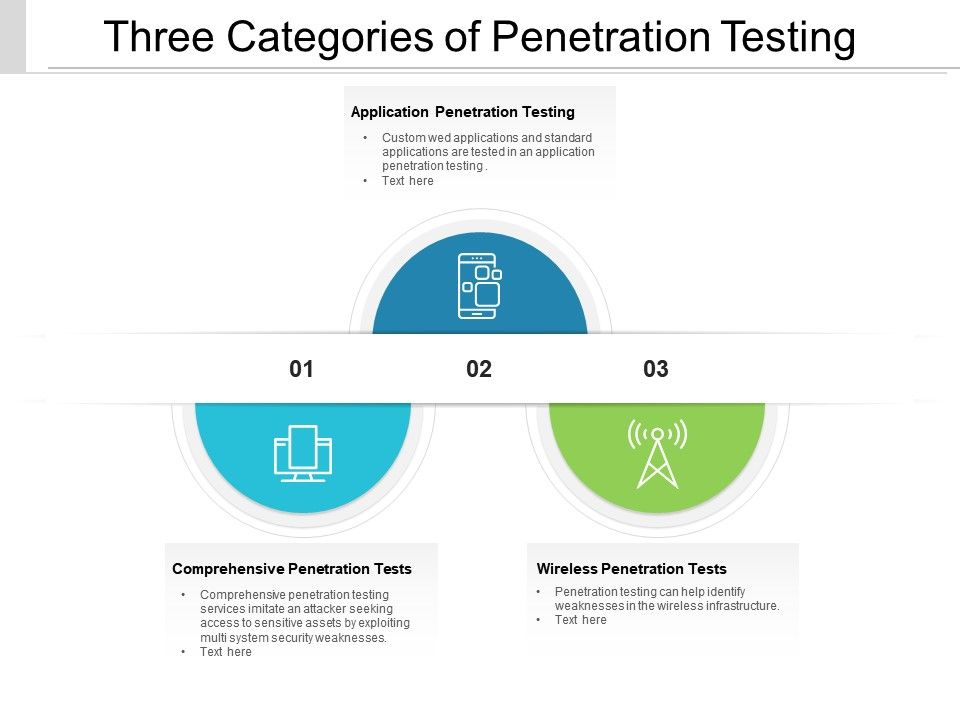 Three Categories Of Penetration Testing