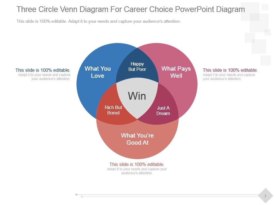 Three Circle Venn Diagram For Career Choice Powerpoint Diagram