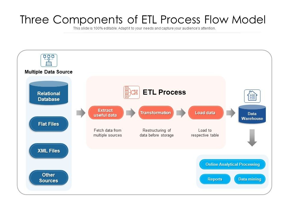 Three Components Of ETL Process Flow Model