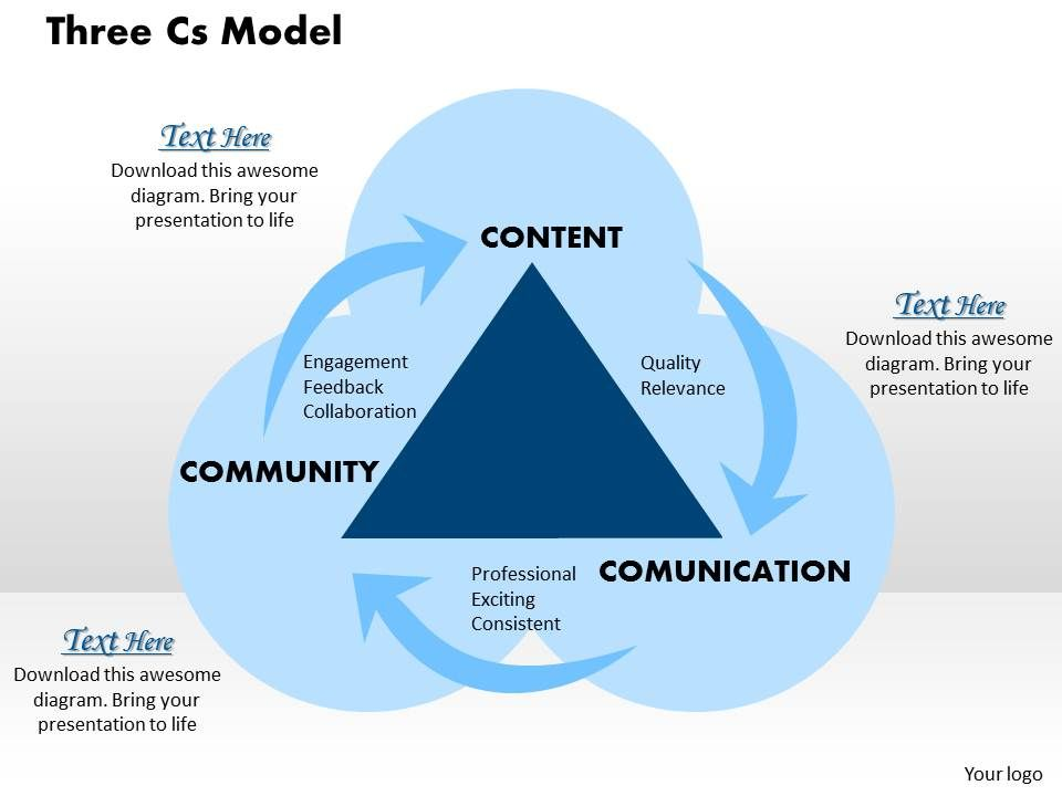 three cs model powerpoint presentation slide template | powerpoint, Modern powerpoint
