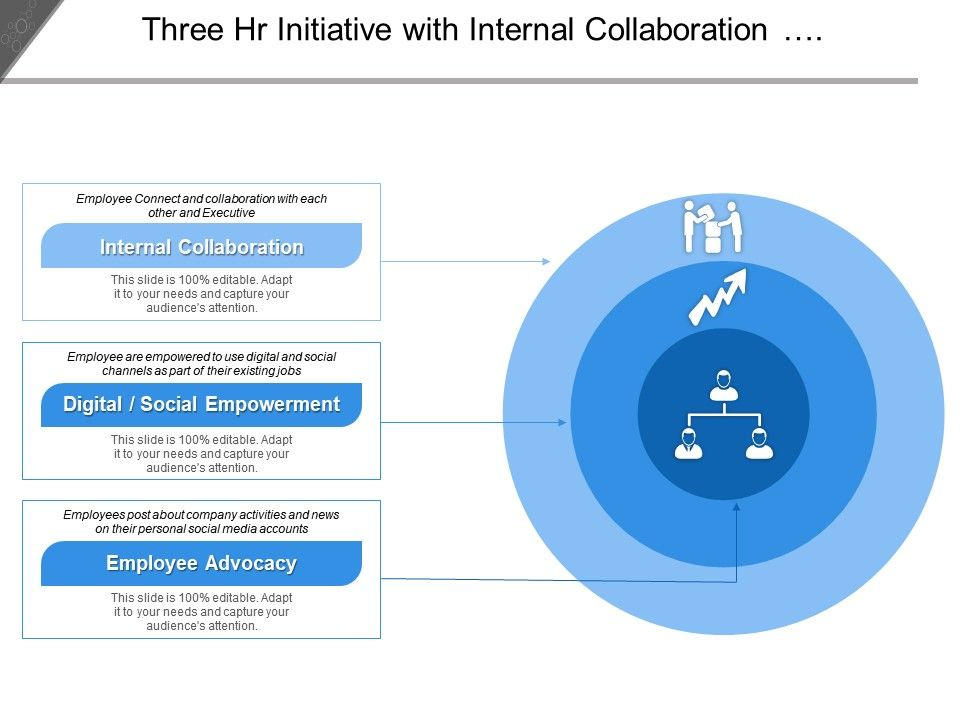 three_hr_initiative_with_internal_collaboration_social_empowerment_and_employee_advocacy_Slide01