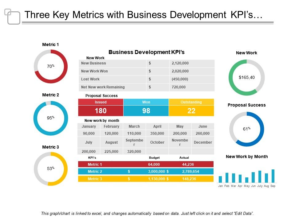 Three key metrics with business development kpis and proposal threekeymetricswithbusinessdevelopmentkpisandproposalsuccessslide01 threekeymetricswithbusinessdevelopmentkpisandproposalsuccessslide02 friedricerecipe Gallery