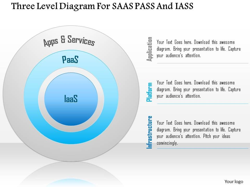 Three Level Diagram For Saas Pass And Iass Ppt Slides | PowerPoint