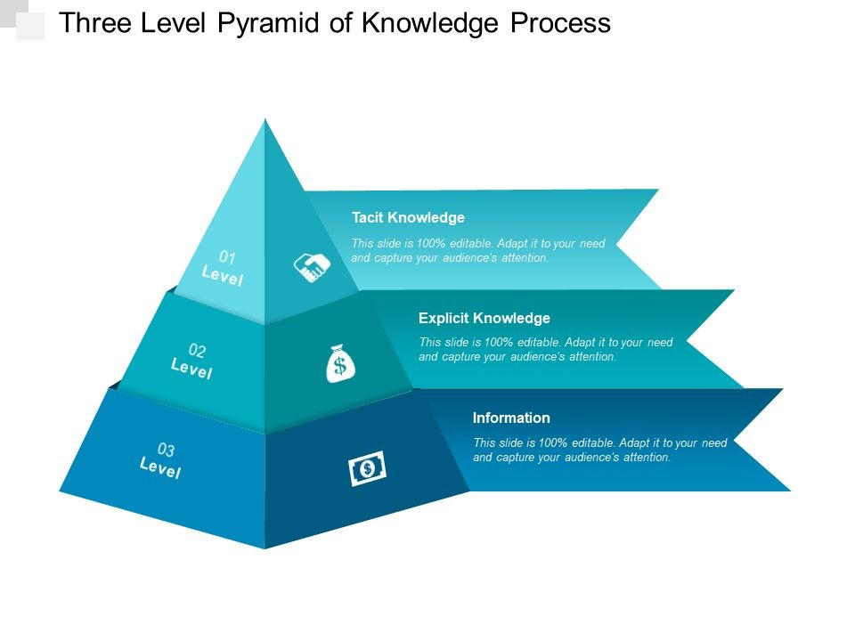 Three Level Pyramid Of Knowledge Process