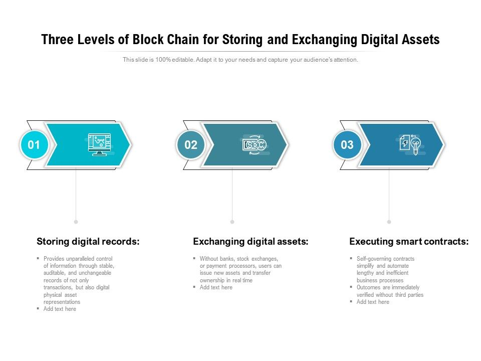 Three Levels Of Block Chain For Storing And Exchanging Digital Assets