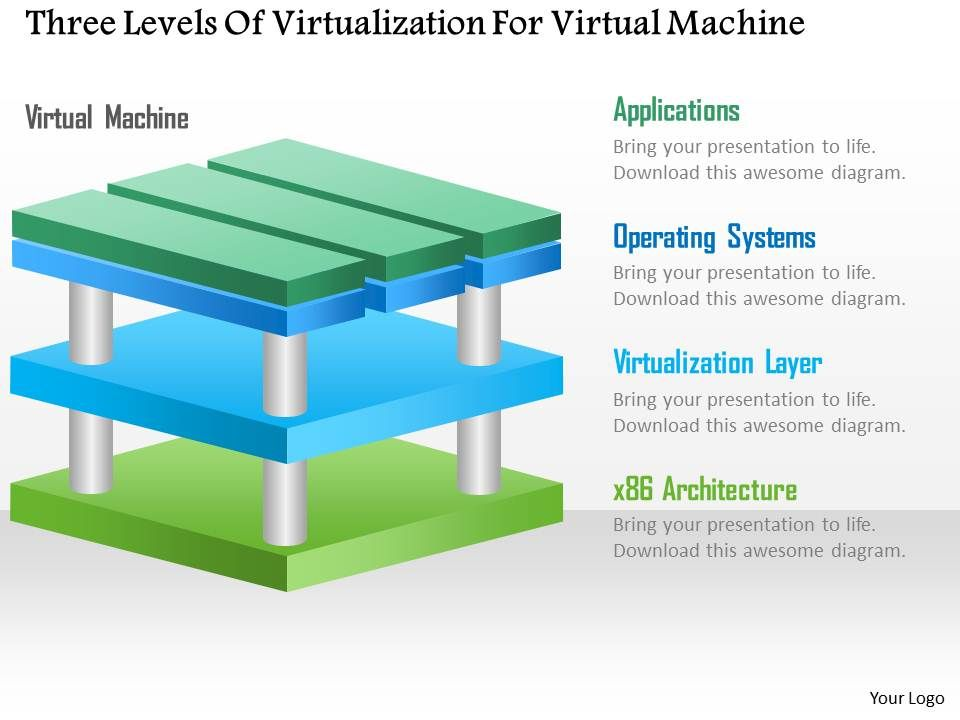 Three Levels Of Virtualization For Virtual Machine Ppt