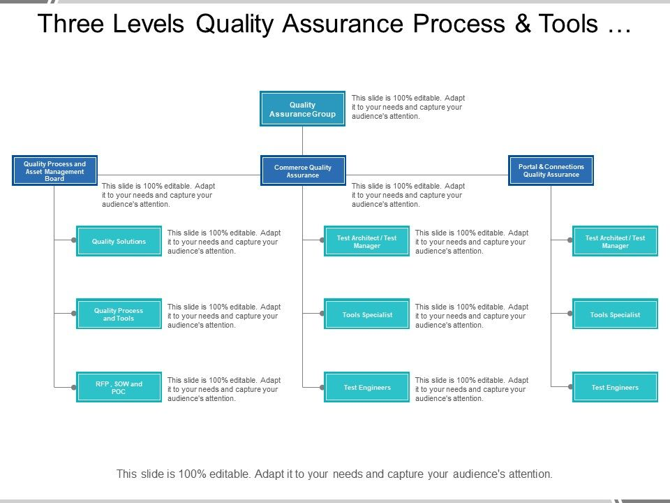 Three Levels Quality Assurance Process And Tools Org Chart Templates Powerpoint Presentation Slides Template Ppt Slides Presentation Graphics