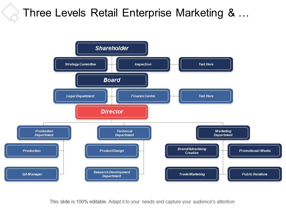 Three Levels Retail Enterprise Marketing And Customer Service Org