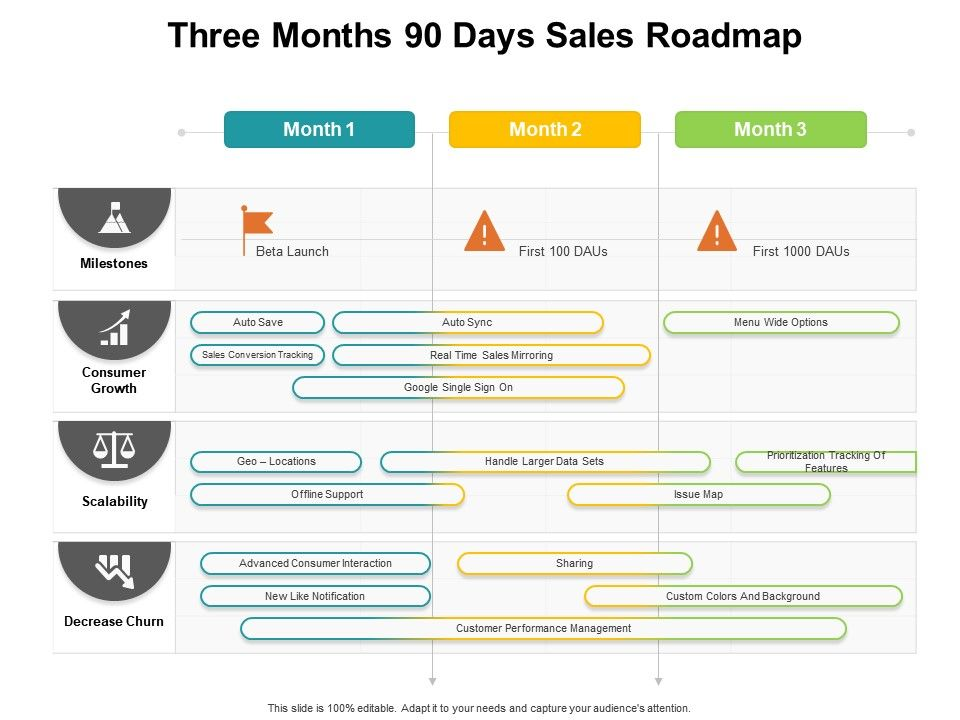 Three Months 90 Days Sales Roadmap Powerpoint Slides Diagrams Themes For Ppt Presentations Graphic Ideas