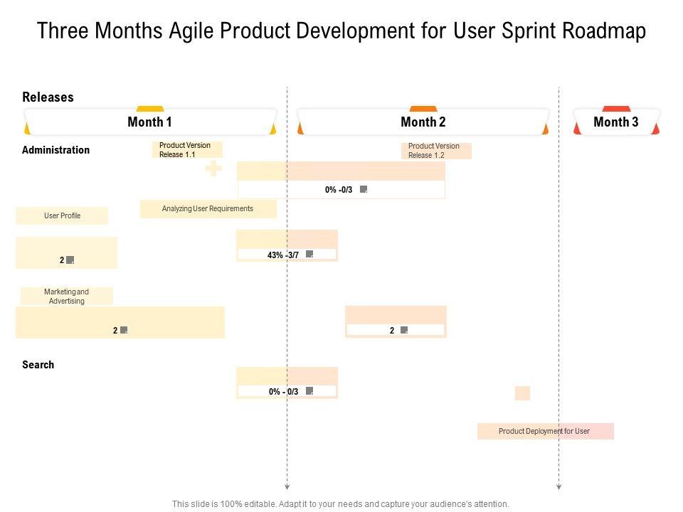 Three Months Agile Product Development For User Sprint Roadmap