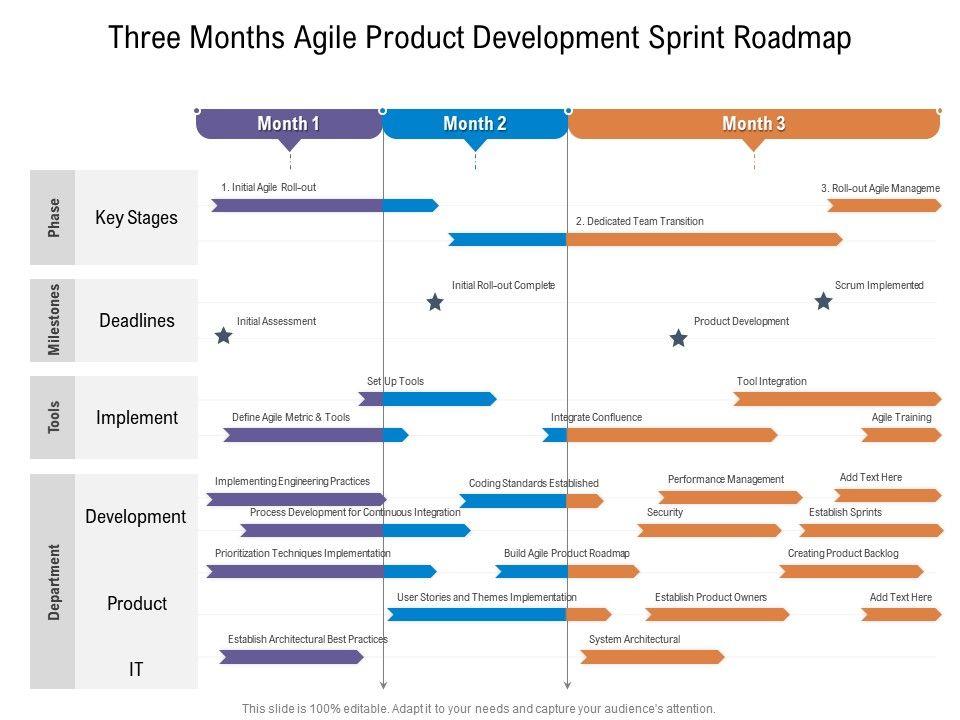 Three Months Agile Product Development Sprint Roadmap