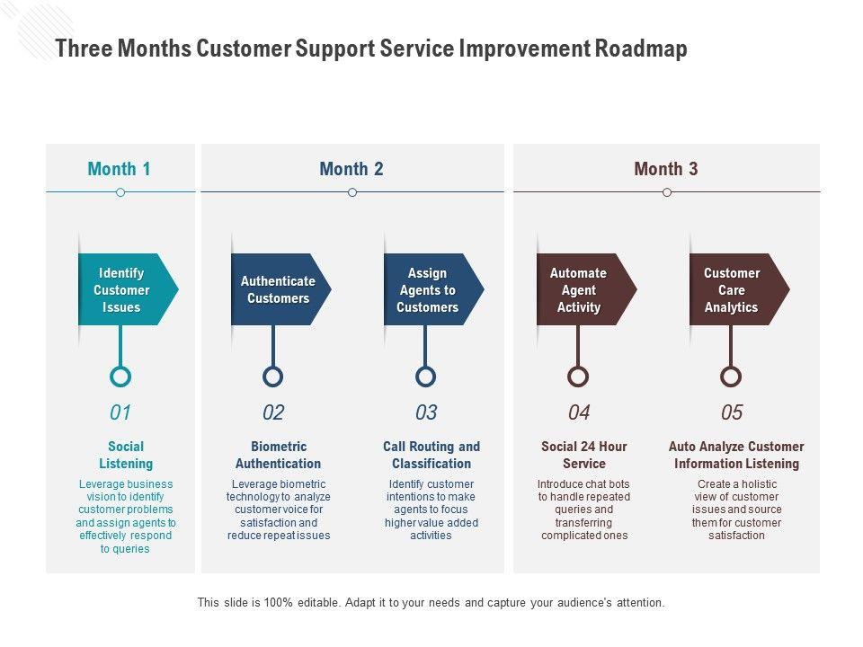 Three Months Customer Support Service Improvement Roadmap