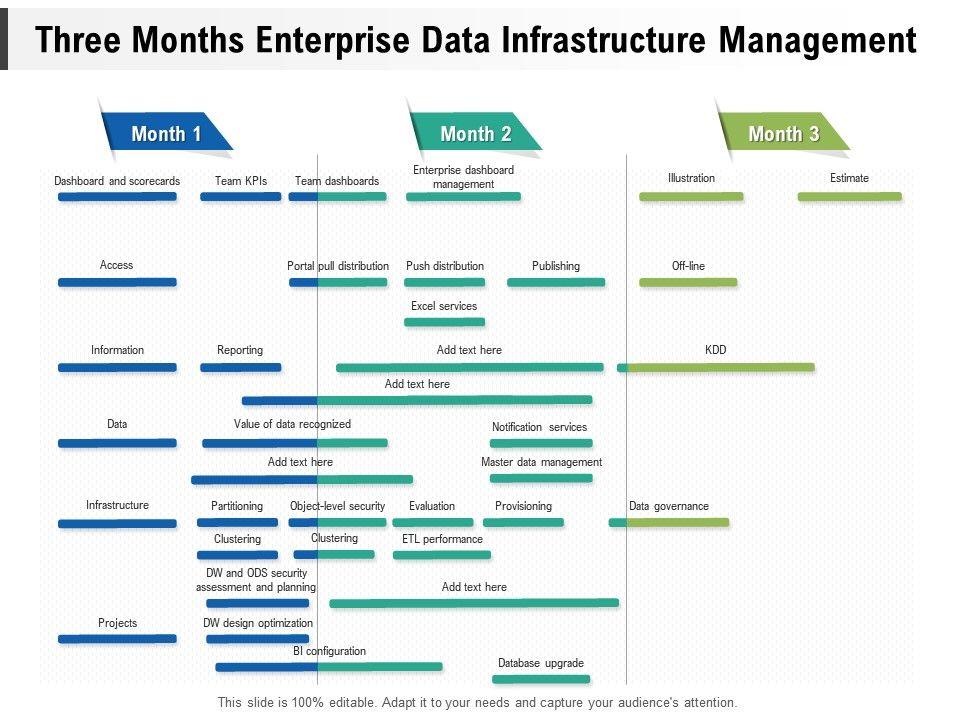 Three Months Enterprise Data Infrastructure Management