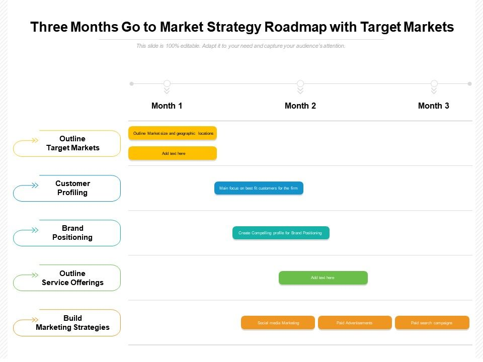 Three Months Go To Market Strategy Roadmap With Target Markets