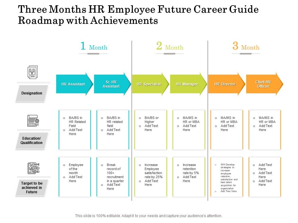 Three Months HR Employee Future Career Guide Roadmap With Achievements