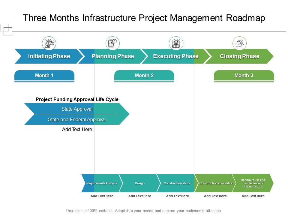 Three Months Infrastructure Project Management Roadmap