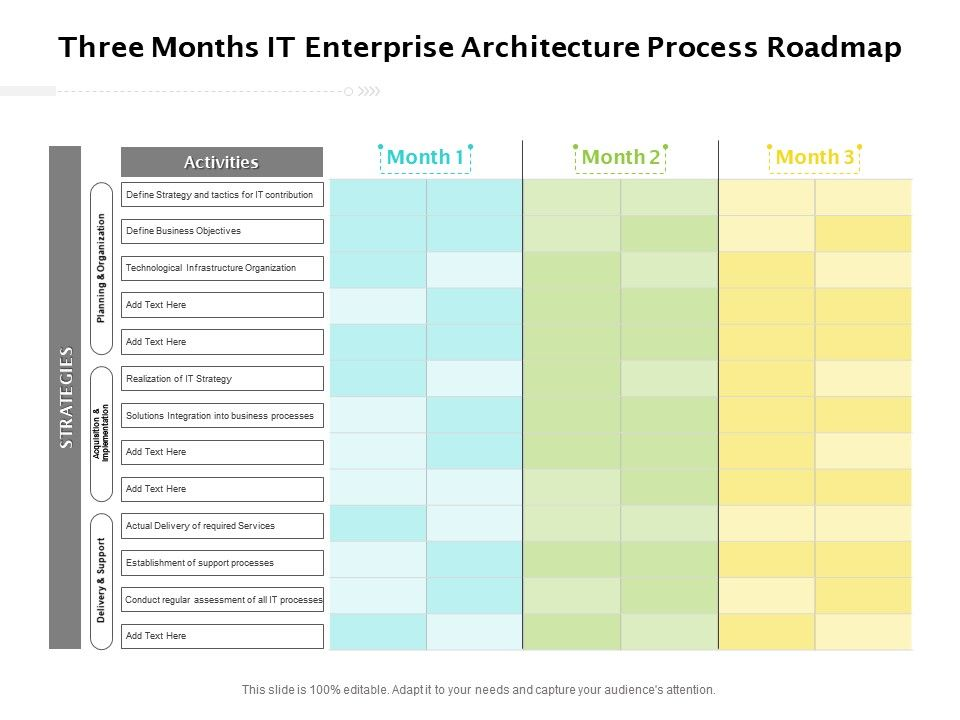 Three Months IT Enterprise Architecture Process Roadmap