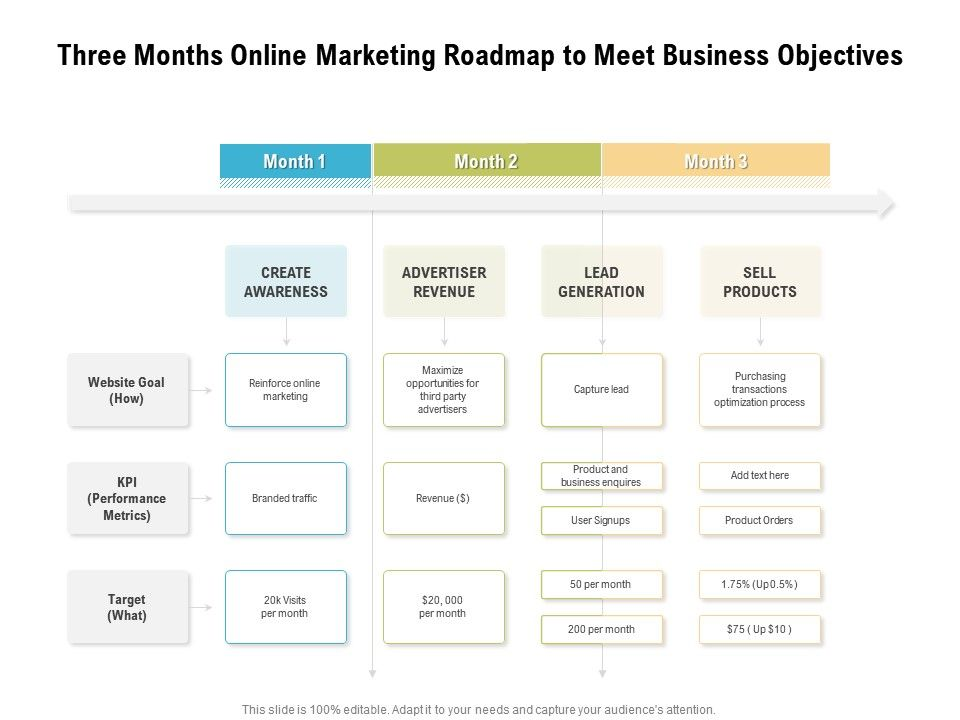 Three Months Online Marketing Roadmap To Meet Business Objectives