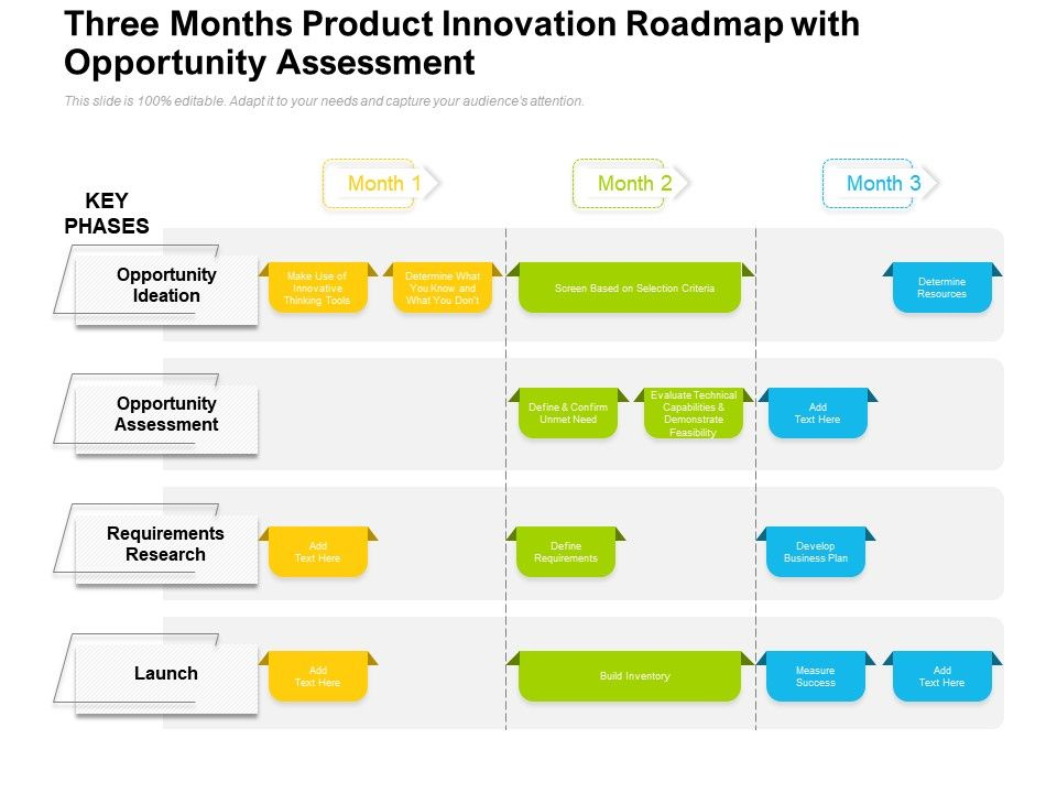 Three Months Product Innovation Roadmap With Opportunity Assessment