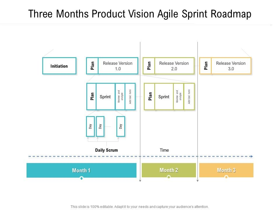 Three Months Product Vision Agile Sprint Roadmap