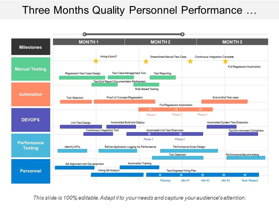 three months quality personnel performance testing devops manual