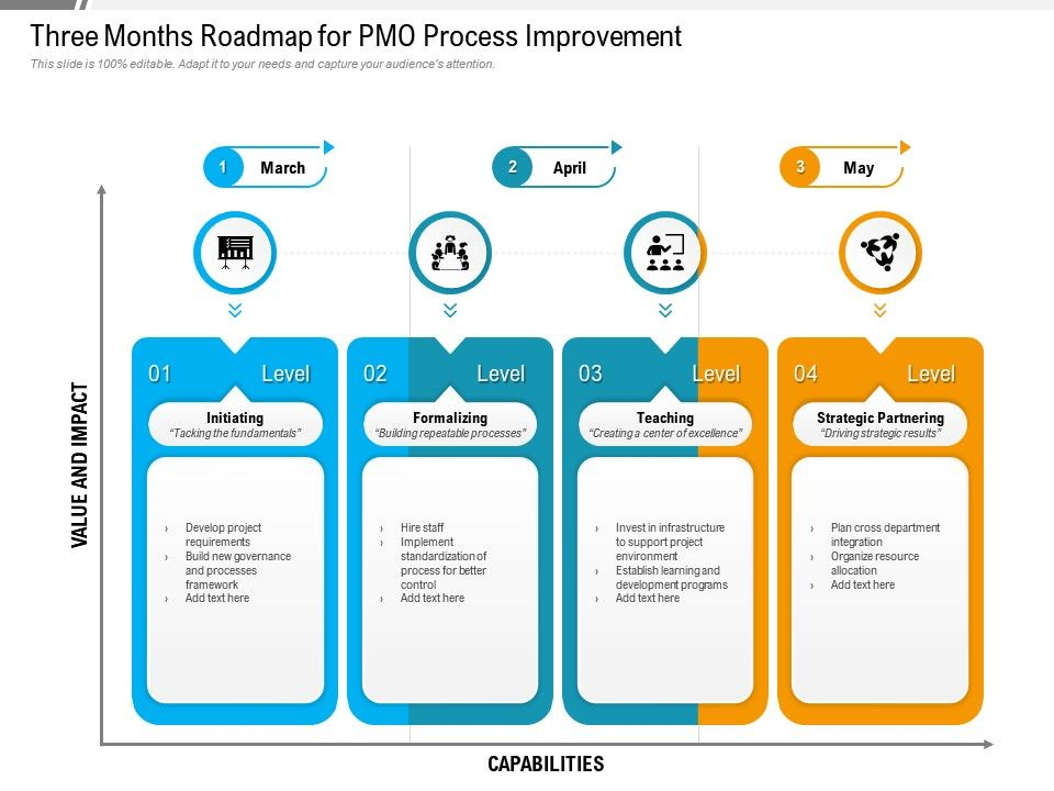 Three Months Roadmap For PMO Process Improvement