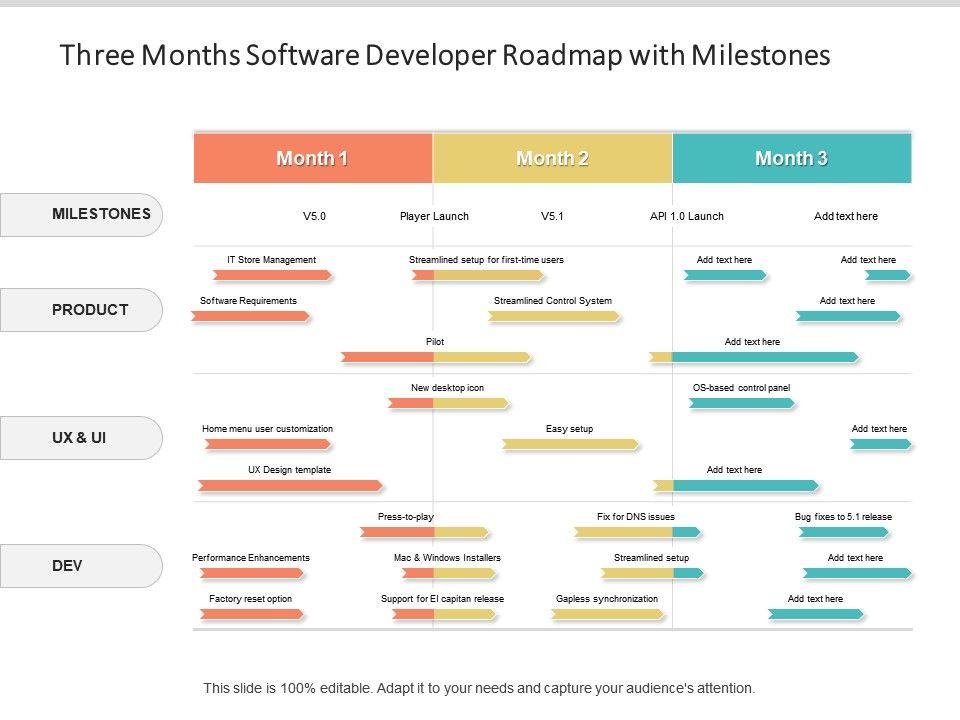 Three Months Software Developer Roadmap With Milestones