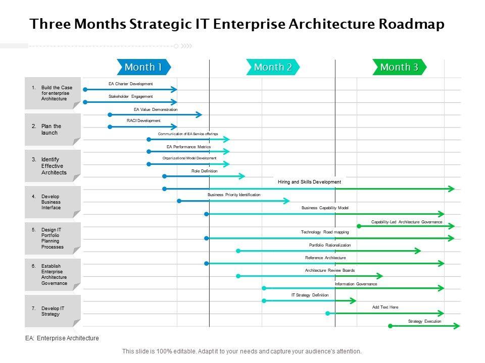 Three Months Strategic IT Enterprise Architecture Roadmap