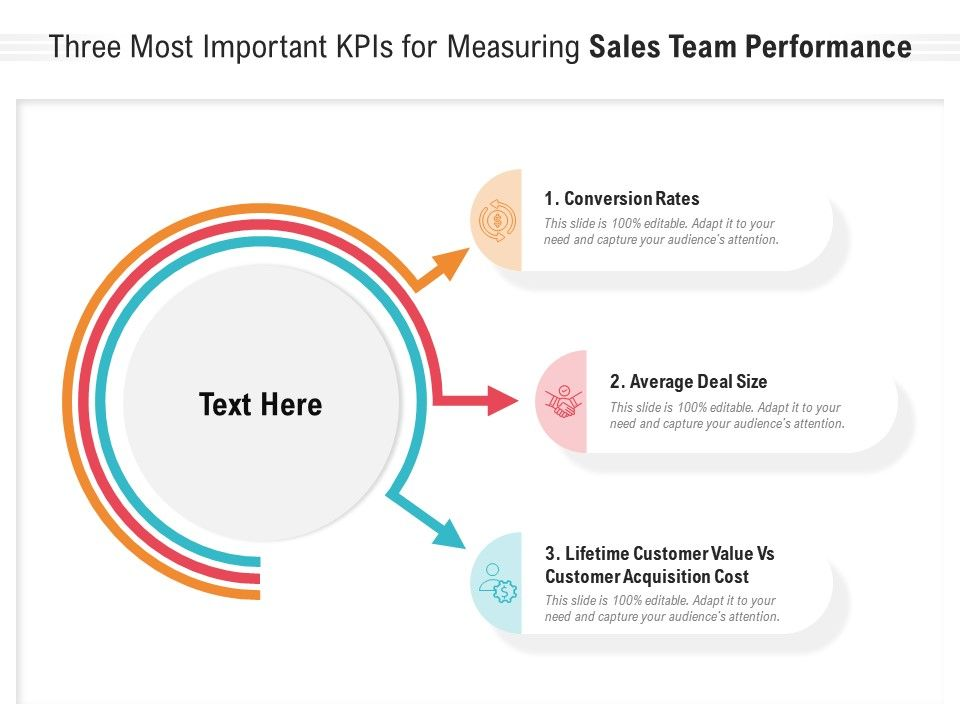Three Most Important KPIS For Measuring Sales Team Performance