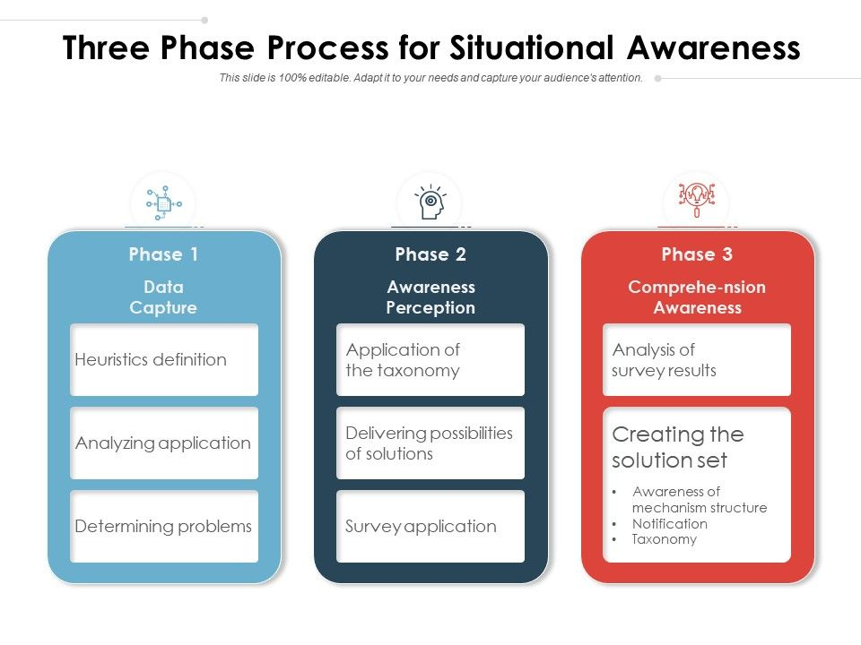 Three Phase Process For Situational Awareness