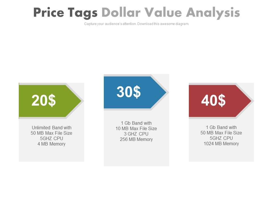Three price tags dollar value analysis powerpoint slides for Price is right powerpoint template