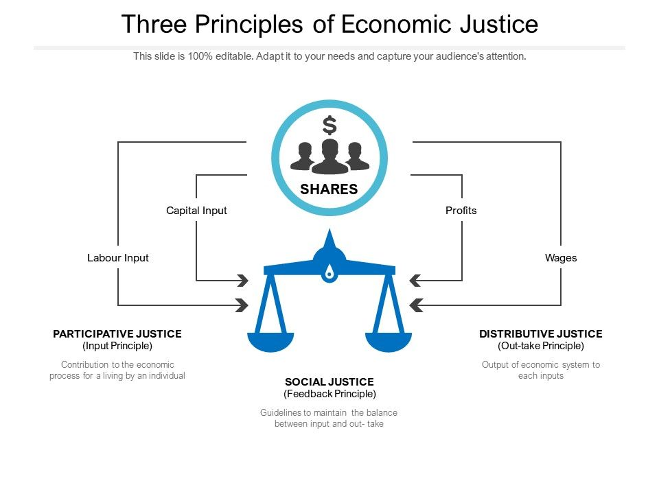 Three Principles Of Economic Justice Powerpoint Slide