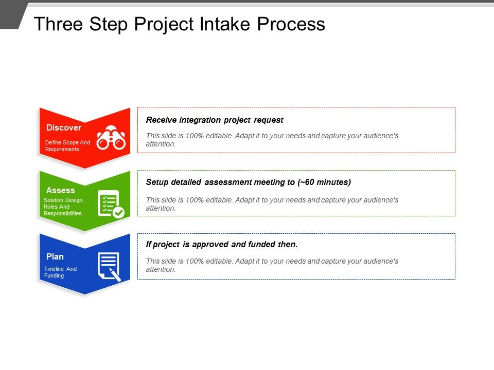 How to use a structured project intake process to improve your projec….