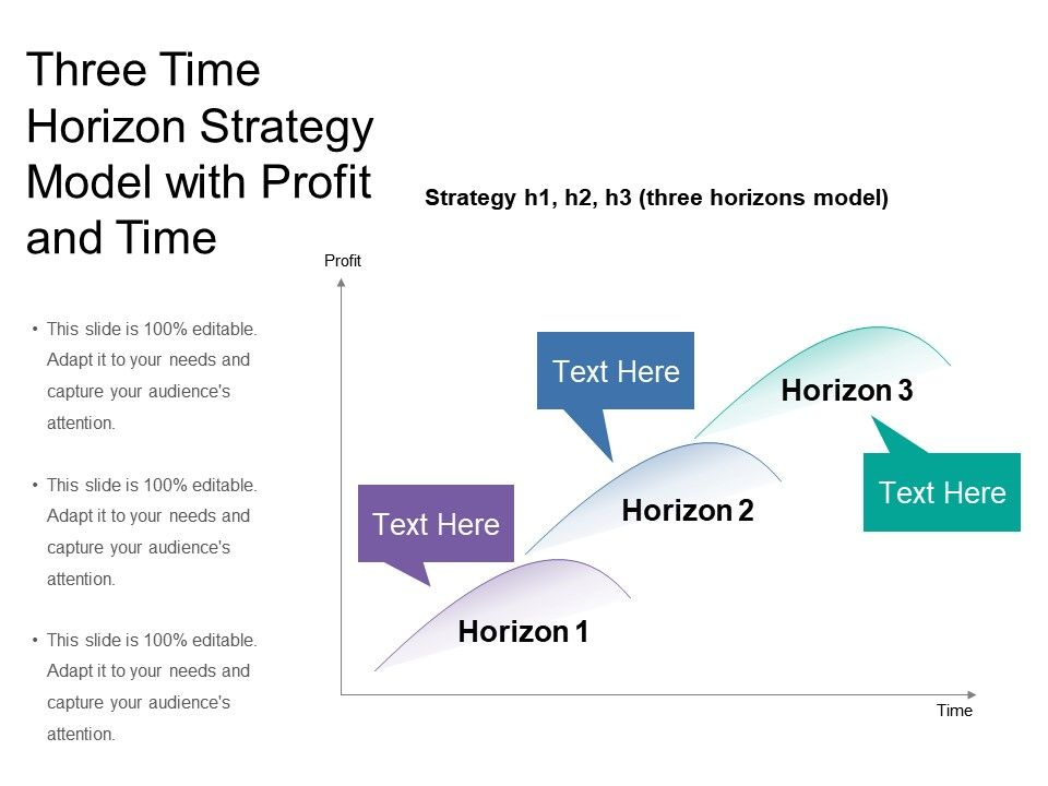 three_time_horizon_strategy_model_with_profit_and_time_Slide01
