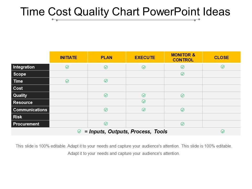 Time Cost Quality Chart Powerpoint Ideas | Template Presentation ...