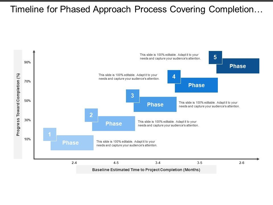 timeline_for_phased_approach_process_covering_completion_progress_in_estimated_duration_of_month_Slide01