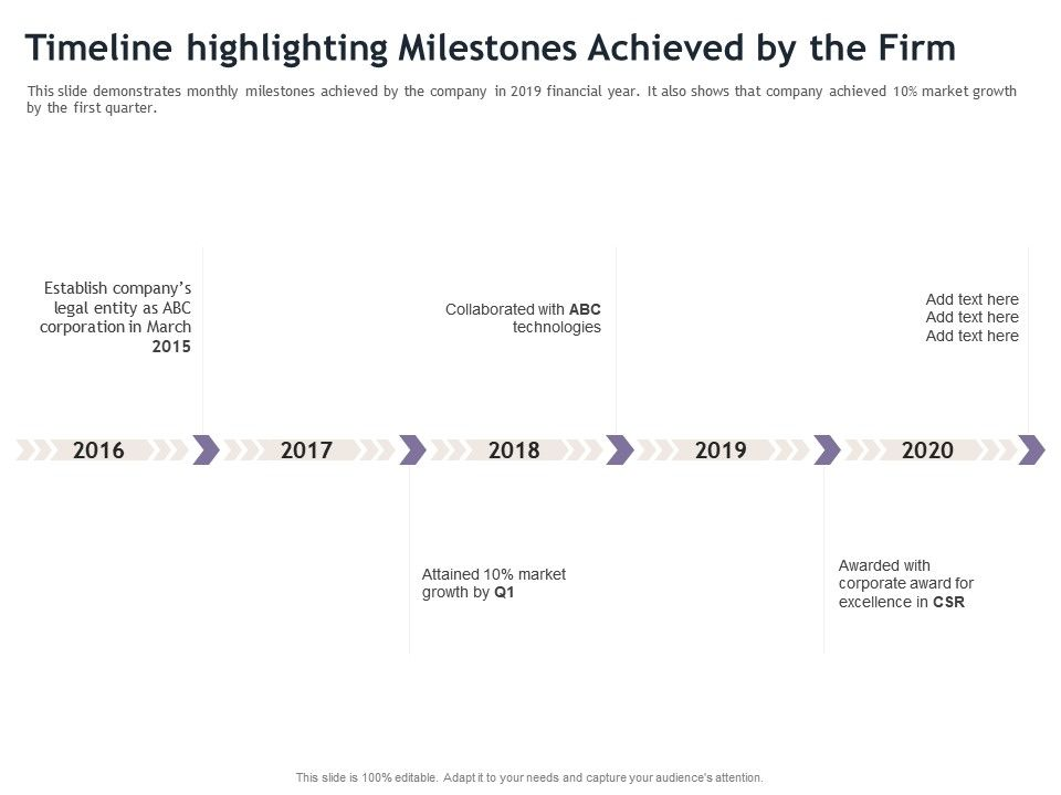 Timeline Highlighting Milestones Achieved By The Firm M1897 Ppt Powerpoint Presentation Styles Tips