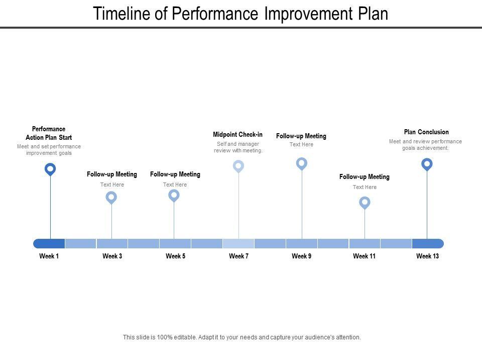 timeline_of_performance_improvement_plan_Slide01