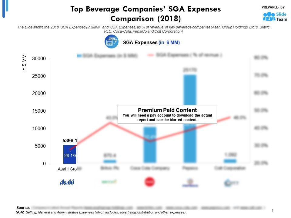 Top Beverage Companies SGA Expenses Comparison 2018 | Templates