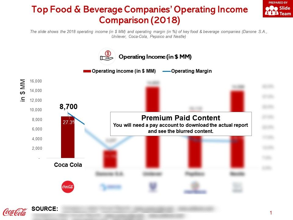 Top Food And Beverage Companies Operating Income Comparison 2018