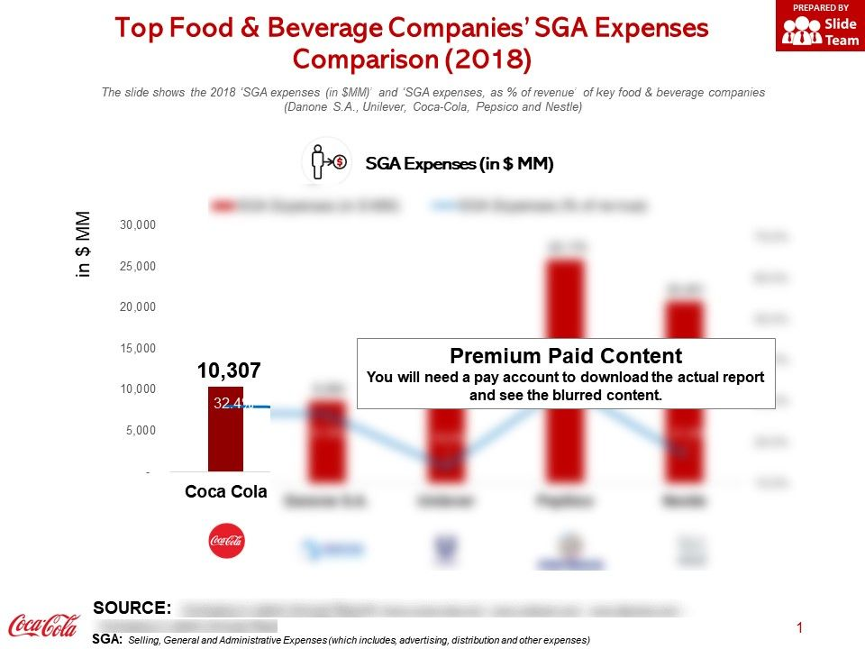 Top Food And Beverage Companies SGA Expenses Comparison 2018