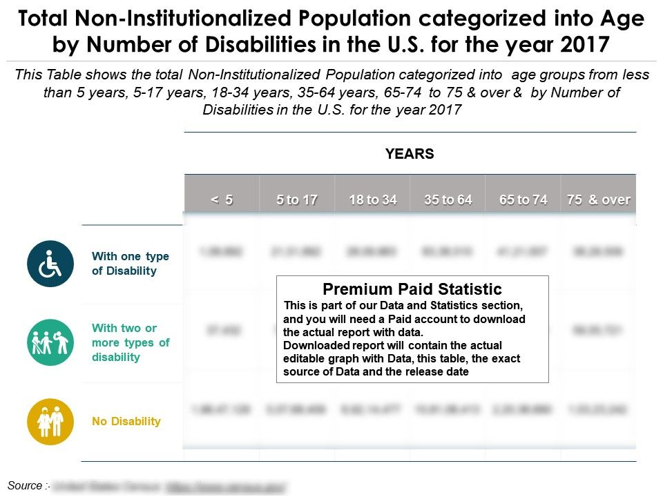 Total Non Institutionalized Population Categorized Into Age