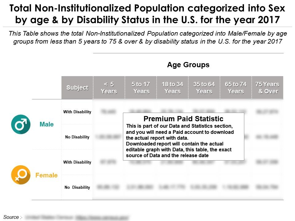 total_non_institutionalized_population_categorized_into_sex_by_disability_status_and_age_in_the_us_for_2017_Slide01