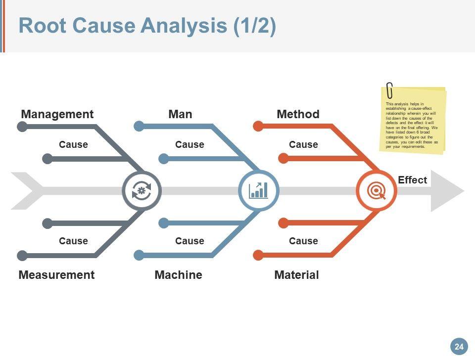 total quality management powerpoint presentation slide