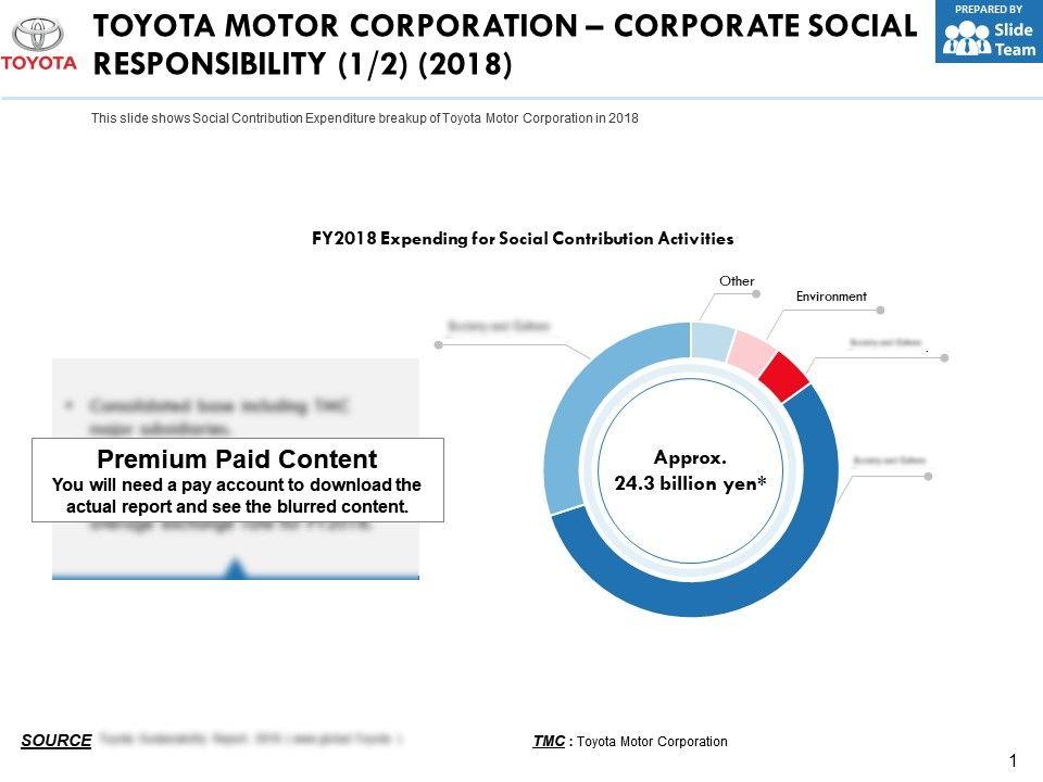 Toyota Motor Corporation Corporate Social Responsibility 2018